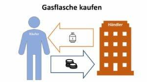 Gasflasche kaufen beim Händler Infografik