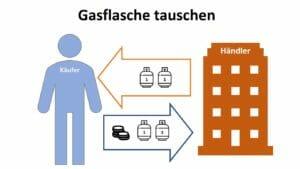 Gasflasche tauschen beim Händler Infografik